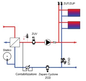 circuito radiatori